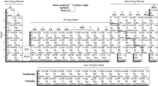 Catholic central chemistry classification of the elements urtaz Choice Image