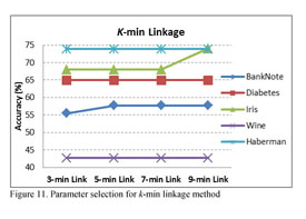Academic OneFile - Document - K-Linkage: A New Agglomerative