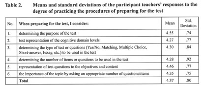 dimensions diagnosed through questionnaire Questionnaire designing and validation is that it can reach a large sample size administered questionnaire distribution is either through mail or.