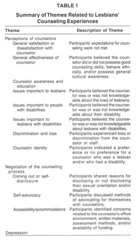 How counselor trainees related the individual counseling session.