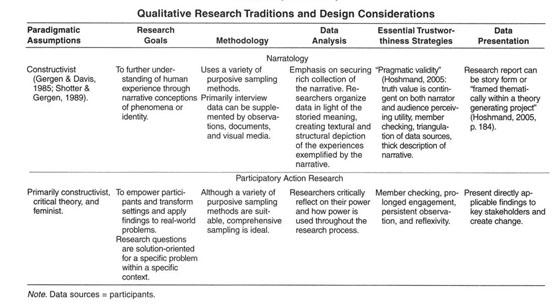 Rigor in Qualitative   Quantitative Scientfic Research Sample Templates