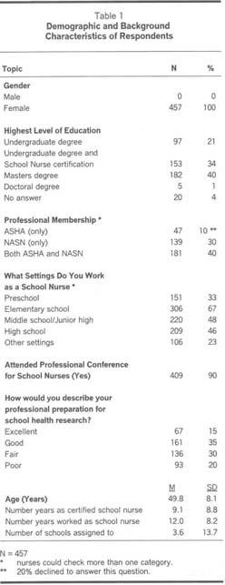 Academic OneFile - Document - School Nurses\' Perceptions of and ...