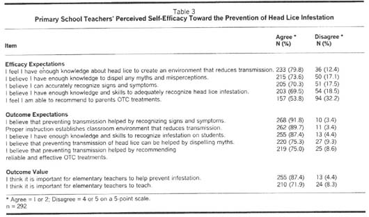 Academic onefile document primary grade teachers knowledge and one third 34 of the teachers never provided instruction and 23 always provided instruction regarding head lice spiritdancerdesigns Image collections