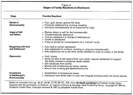Renouncing homosexuality statistics