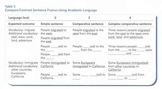 Academic OneFile - Document - Using sentence frames to develop ...
