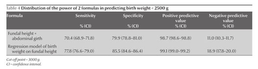 fundal height chart estimating birth weight