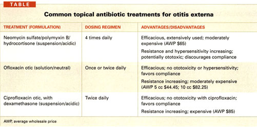 otitis media antibiotics adults