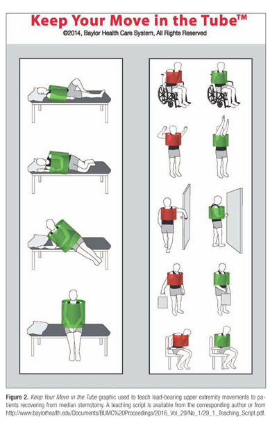 post cabg medication guidelines australia