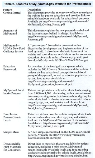 Academic OneFile - Document - Using the MyPyramid.gov website as a ...