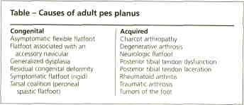 Academic OneFile - Document - Congenital flatfoot: diagnosis and
