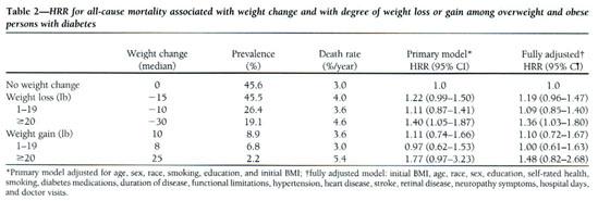 Advisable tamar husband vincent weight loss