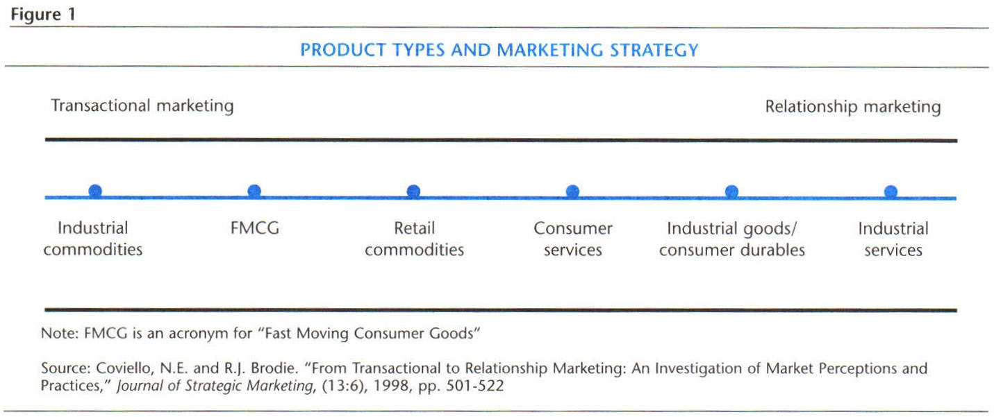 product strategy of fmcg product Consumer product strategy is key to development and success we help you to find talent for a broad range of consumer products, including fast moving consumer goods (fmcg) and consumer durables.