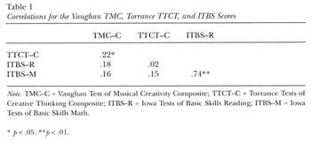 Academic OneFile - Document - Development of Music Creativity among