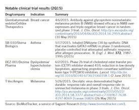 Academic OneFile - Document - Drug pipeline: 2Q15