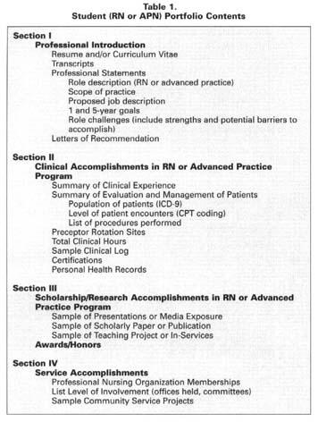 Academic Onefile Document Professional Nursing Portfolios A