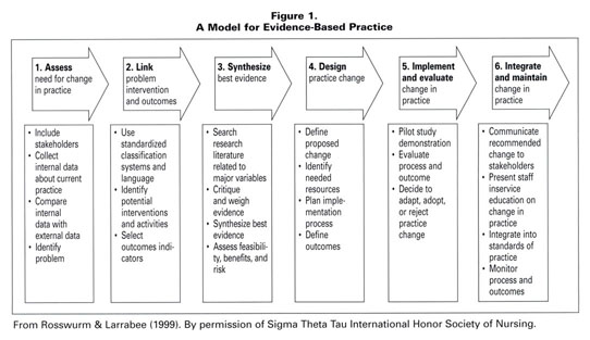 rosswurm and larrabee Rosswurm and larrabee [8] describe a model for guiding nurses and other healthcare professionals through a systematic process for the change to ebp the model has 6 steps: assess the need for a change in practice by collecting internal data about a specific current practice and compare it to.