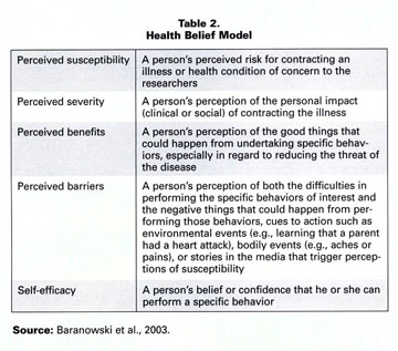 Kelly Provided Examples Of Questions For The Provider To Use Toess The Components Of The Health Belief Model In The Overweight Patient See Table 3
