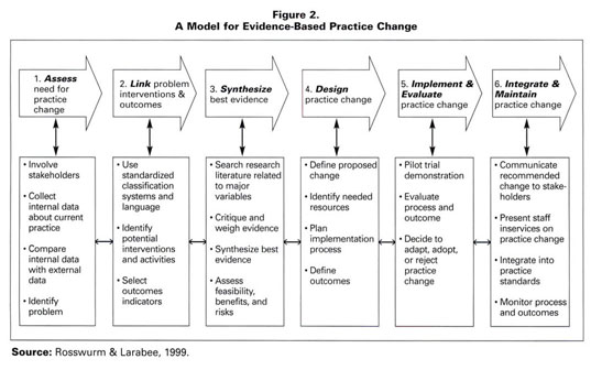 rosswurm and larrabee Evidence based practice: demystifying the iowa model , rosswurm and larrabee's model, the advancing research and clinic practice through close collaboration.
