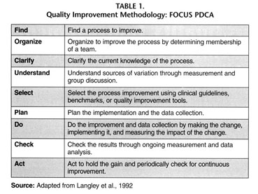 Gale Academic OneFile - Document - Continuous quality improvement