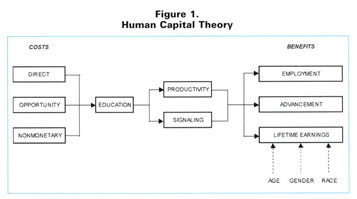 Image result for HUMAN CAPITAL THEORY