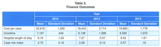 Academic OneFile - Document - Risk-adjusted staffing to