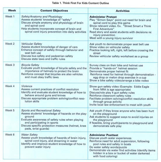 Academic OneFile Document Youth Safety Education and Injury – Seeking Safety Worksheets