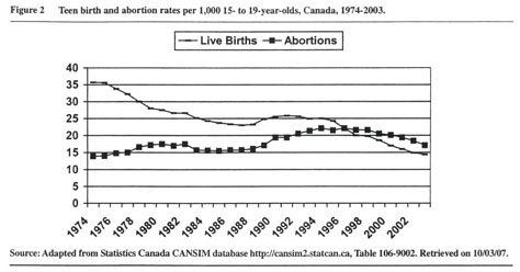 Teen abortion canada