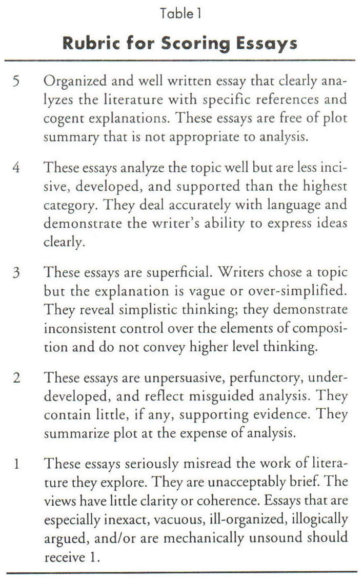paragraph expectations and model essay How to write any high school essay outline your five paragraph essay write your thesis at the top of a sheet of paper list your three supporting paragraph topics.