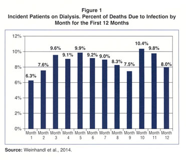 Academic OneFile - Document - Decreasing infections in