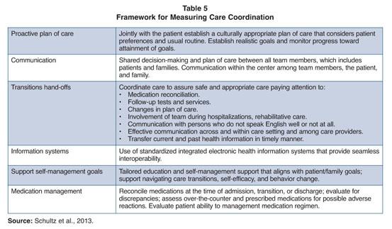 ana nursing sensitive indicators