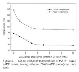 Academic OneFile - Document - Curing behavior of urea-formaldehyde