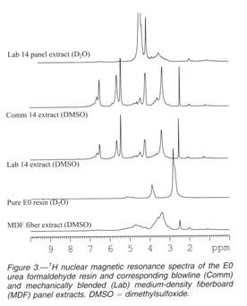 Academic OneFile - Document - Labile extractable urea-formaldehyde
