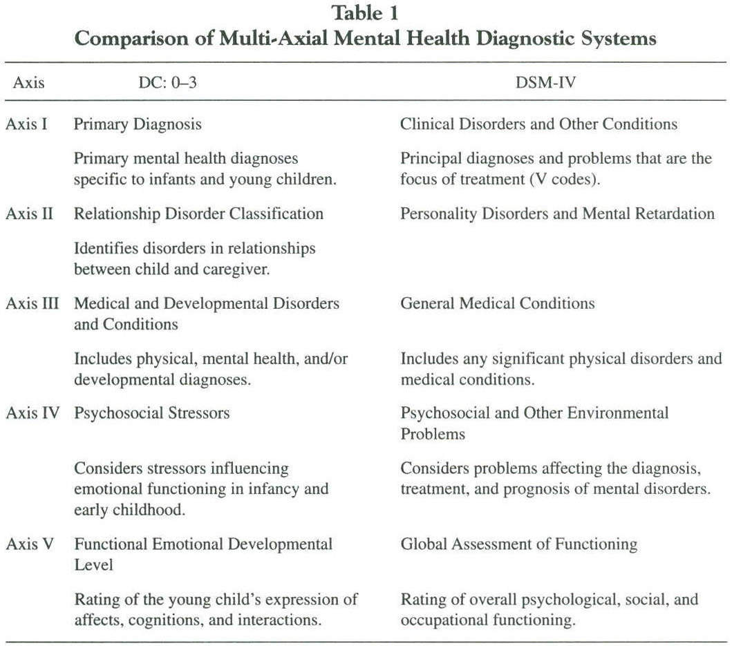 Academic onefile document the zero to three diagnostic system benefits for early childhood psychologists nvjuhfo Images