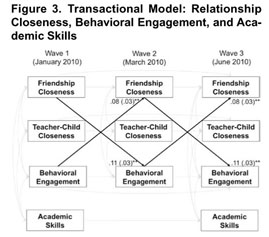 Academic OneFile - Document - Do teacher-child relationship and