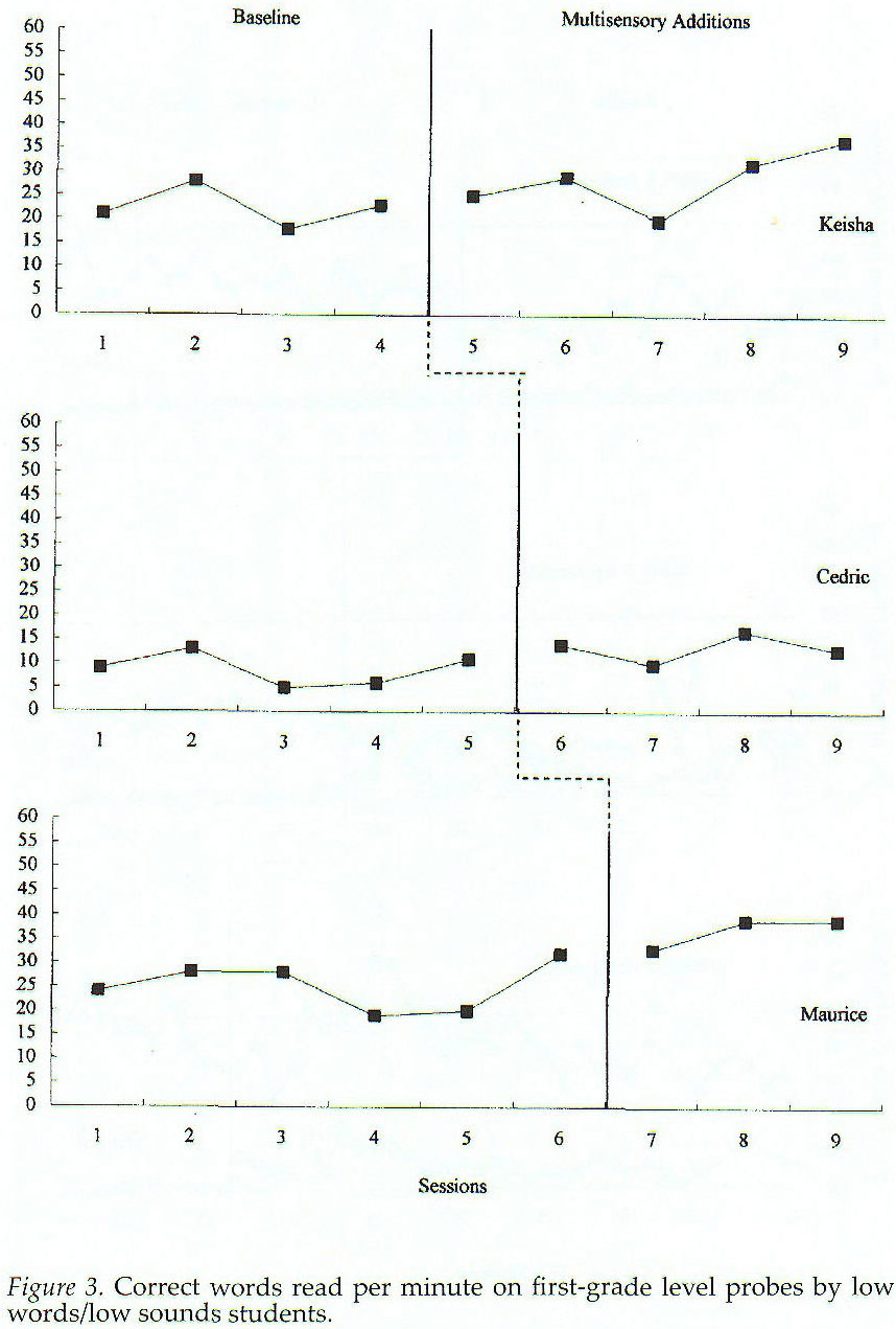 Academic OneFile - Document - Effects of adding multisensory