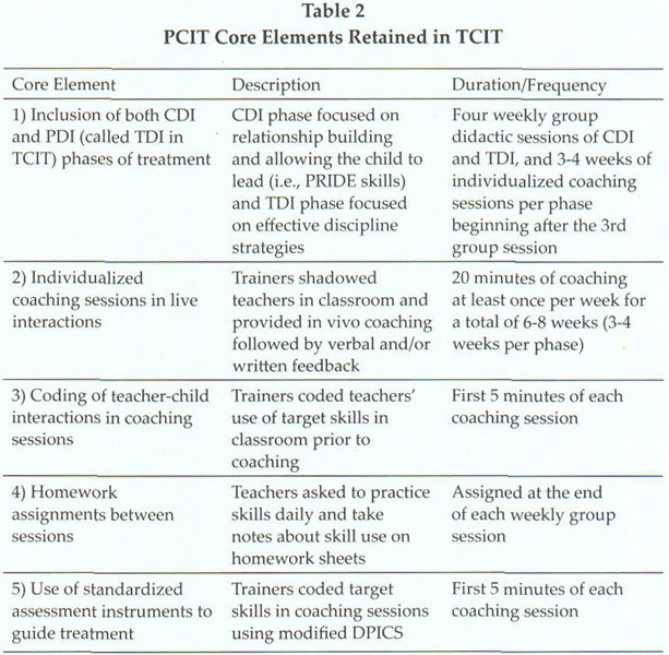 pcit homework sheets