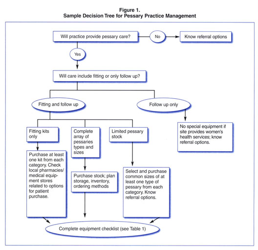Academic Onefile Document Managing A Pessary Business