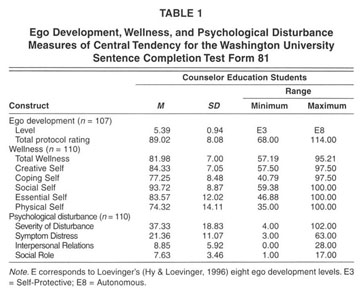 Academic OneFile - Document - Graduate counseling students' levels