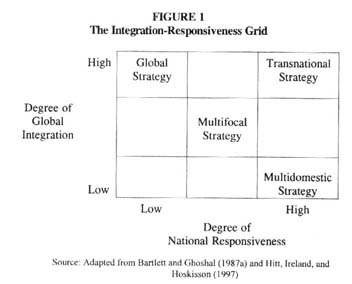 the pressures for local responsiveness and global integration faced by each firm Global integration and local responsiveness in multinational subsidiaries:  global integration and local responsiveness  each of the subsidiaries of the firm.