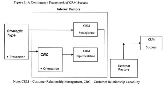 E-crm thesis