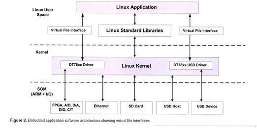 Academic OneFile - Document - SOM for embedded DAQ targets IIoT