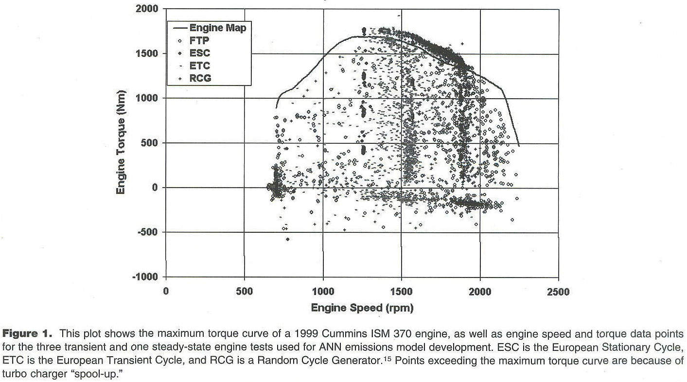 Academic Onefile Document Further Validation Of Artificial Electronic Circuits Page 715 Nextgr Measurement During Transient Operation There Is Also The Disadvantage That Maximum Rate Change Torque And Speed Reduced By This Technique