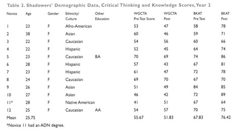 Six Critical Thinking Textbooks Reviewed  Textbook Reviews Series     Amazon com An overall score is provided showing the test taker     s percentile score against   key norm groups  Including UK General Population  Graduates