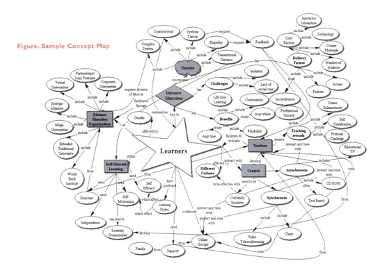 MedEdPublish   Using Concept Maps to Create Meaningful Learning in     Education World