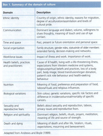 Nutrition Research Paper Topics