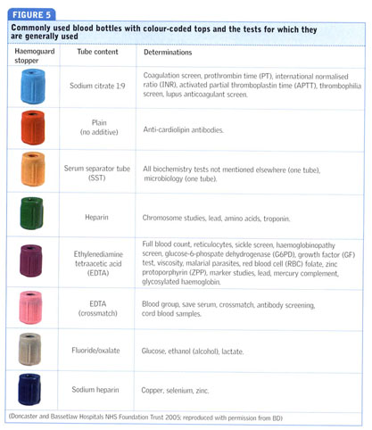 Blood Collection Tubes Color Guide Nhs Daily Instruction Manual