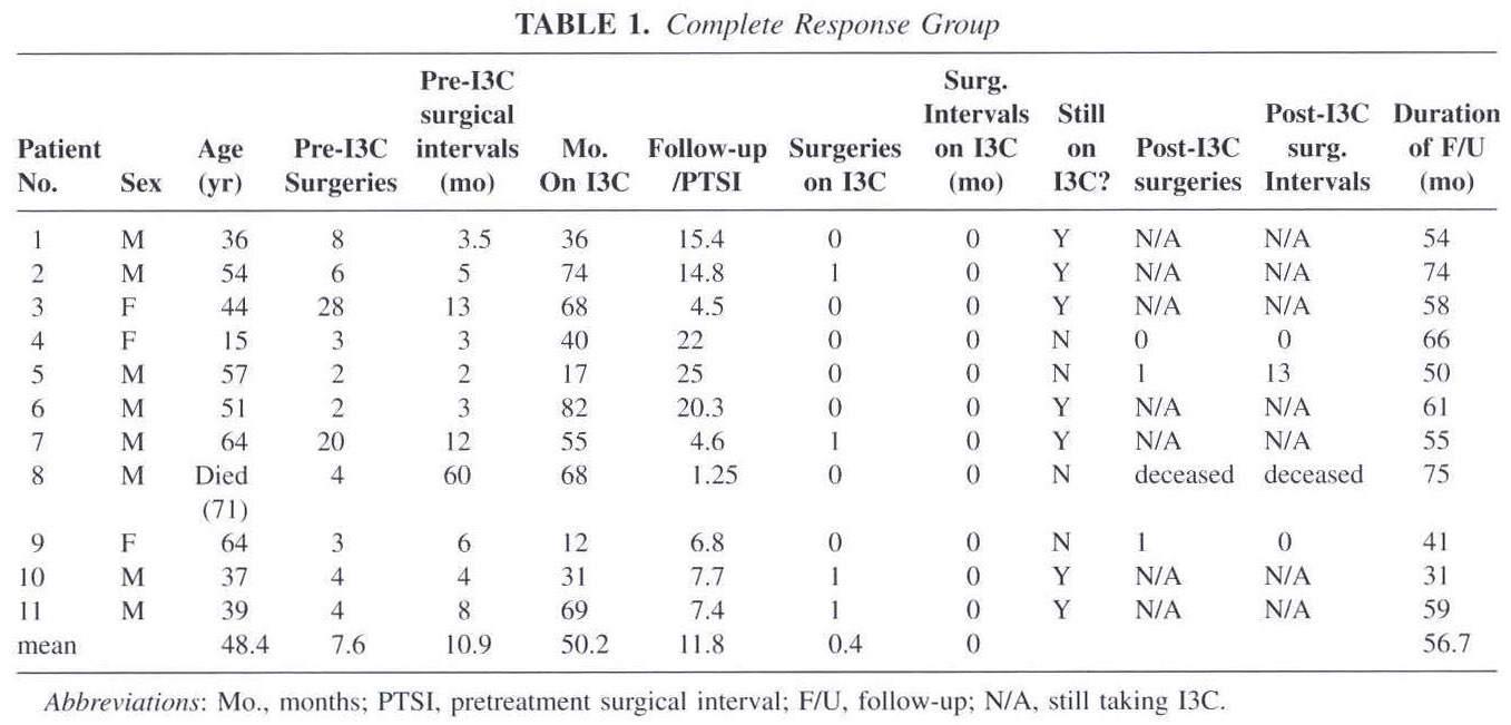 academic onefile document indole 3 carbinol for recurrent