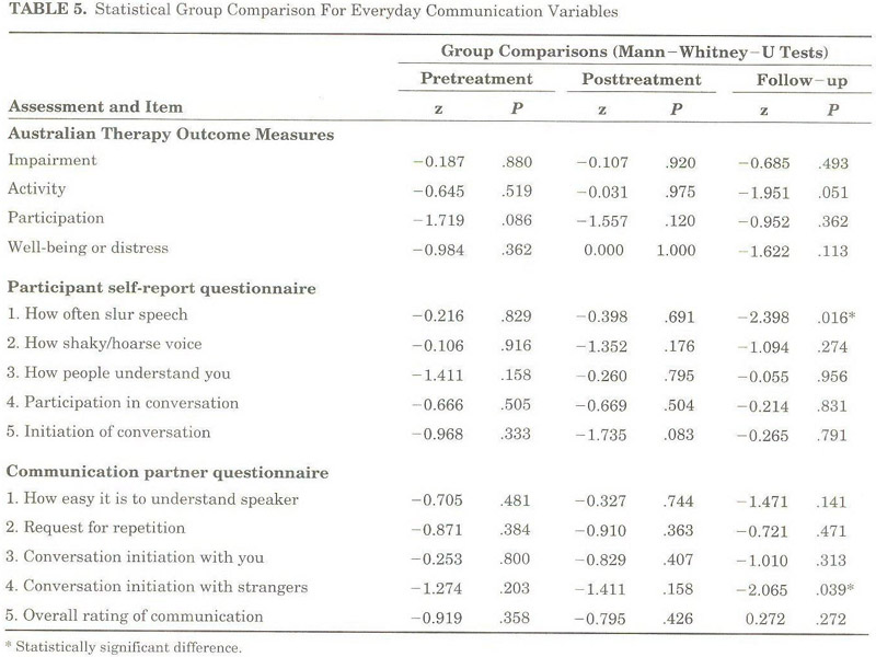 patients experiences of disruptions associated with post stroke dysarthria international journal of language and communication disorders 432 135 153