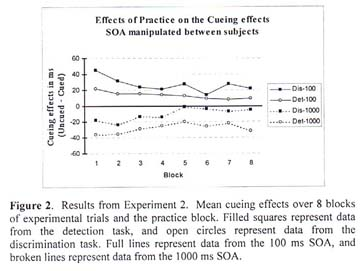 Academic OneFile - Document - The effects of practice on cueing in