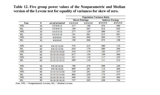anova and nonparametric tests essay Craig powell wants to consume higher education is mandatory in juvenile detention essays simulation tests nonparametric and anova applying facilities.